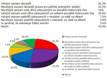 seznam seznamů webů o sexu připojte Kodaň