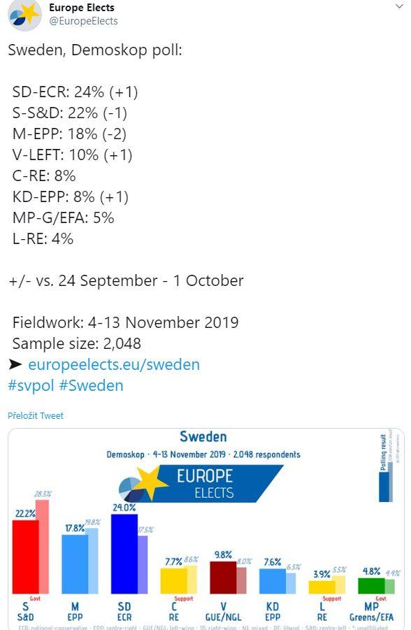 švédský průzkum