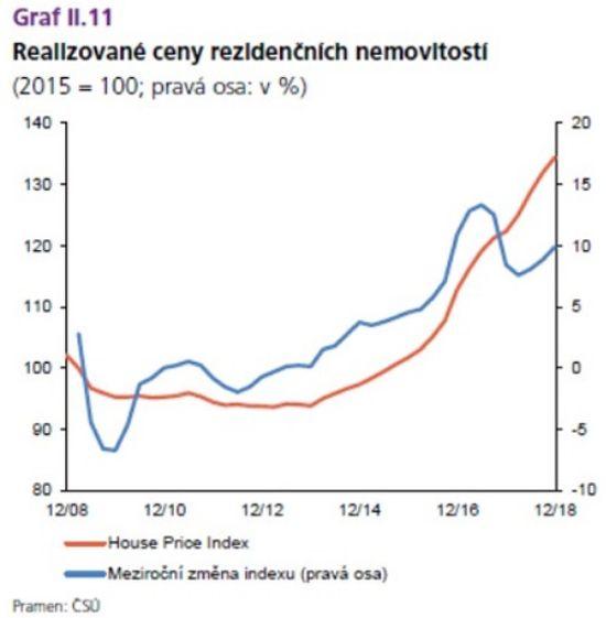 Realizované ceny rezidenčních nemovitostí