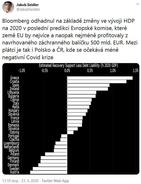 Ekonom Seidler představil přehledný graf