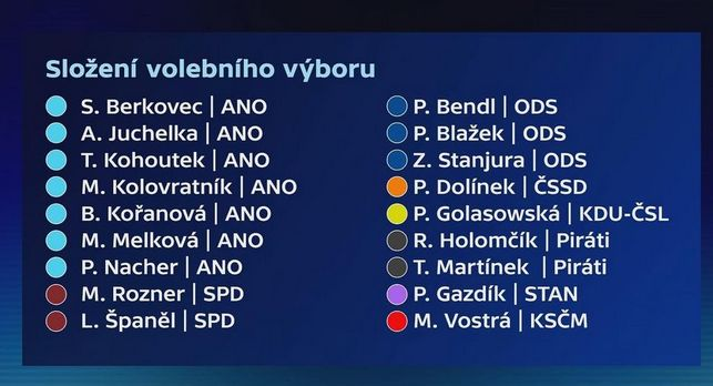 ČT vyjmenovala členy Volebního výboru Sněmovny
