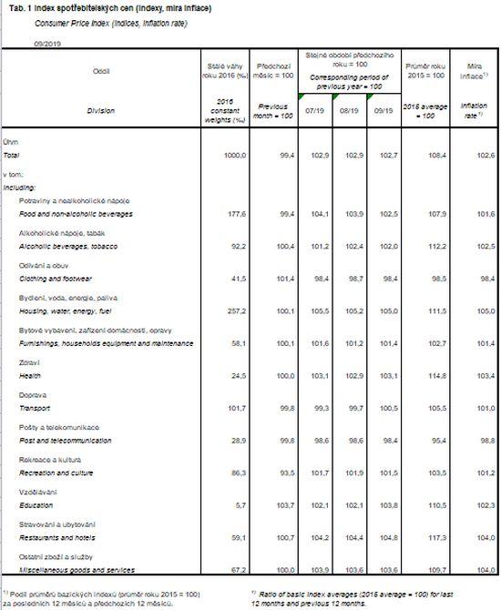 Index spotřebitelských cen (indexy, míra inflace)