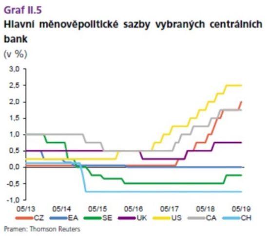 Hlavní měnově politické sazby vybraných centrálních bank