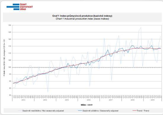 Index průmyslové produkce (bazické indexy)