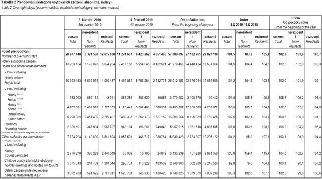 Přenocování (kategorie ubytovacích zařízení, absolutně, indexy)