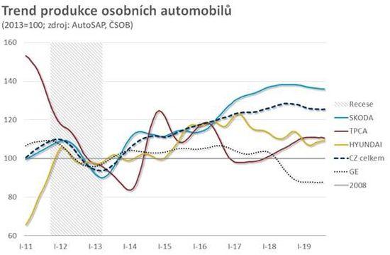 Trend produkce osobních automonilů