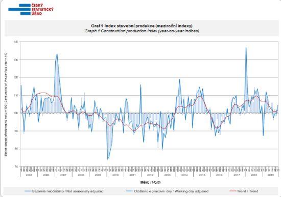 Index stavební produkce (meziroční indexy)