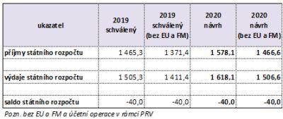 Návrh státního rozpočtu pro rok 2020