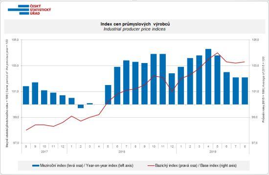 Index cen průmyslových výrobců (meziroční změny, změny proti bazickému roku 2015)