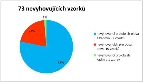 Výsledky kontrol z hlediska z hlediska environmentální bezpečnosti