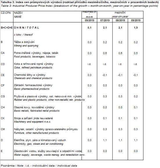 Index cen průmyslových výrobců (rozklad přírůstků meziměsíčního, meziročních v procentních bodech)