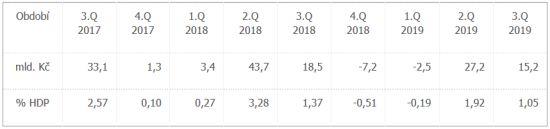 Saldo hospodaření sektoru vládních institucí, 3. čtvrtletí 2017 – 3. čtvrtletí 2019