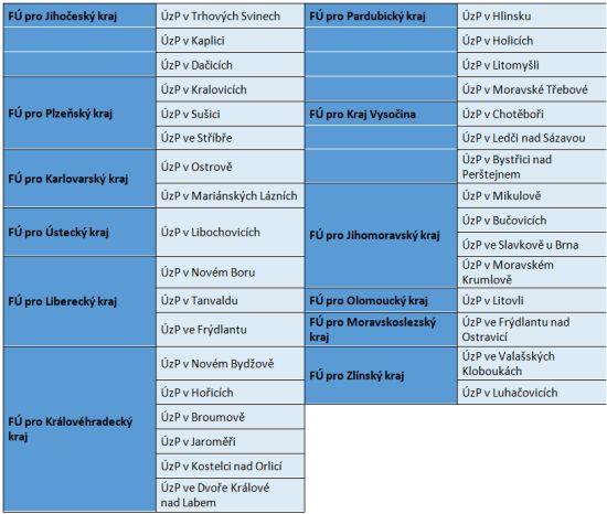 Seznam finančních úřadů, které budou převedeny do tzv. režimu 2+2