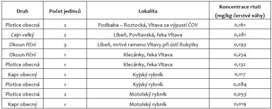 Koncentrace rtuti ve vzorcích ryb, odchycených ve vodních tělesech na území hlavního města Prahy