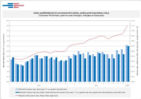 Index spotřebitelských cen (meziroční změny, změny proti bazickému roku)
