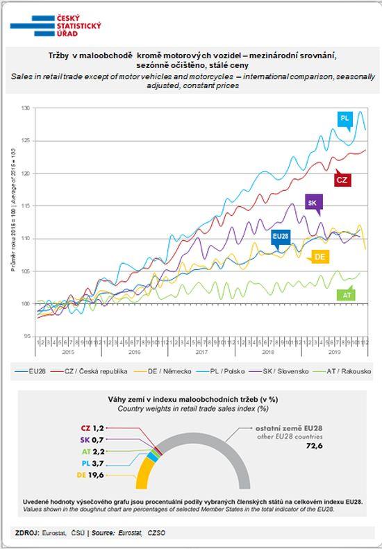Tržby v maloobchodě  kromě motorových vozidel – mezinárodní srovnání, sezónně očištěno, stálé ceny