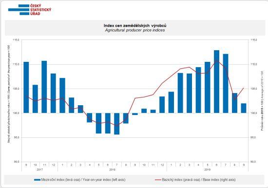 Index cen zemědělských výrobců
