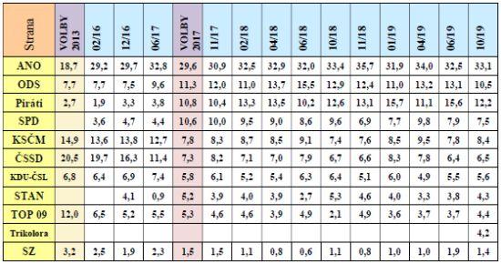 Volební model STEM (%) – vývoj podpory nejsilnějších stran