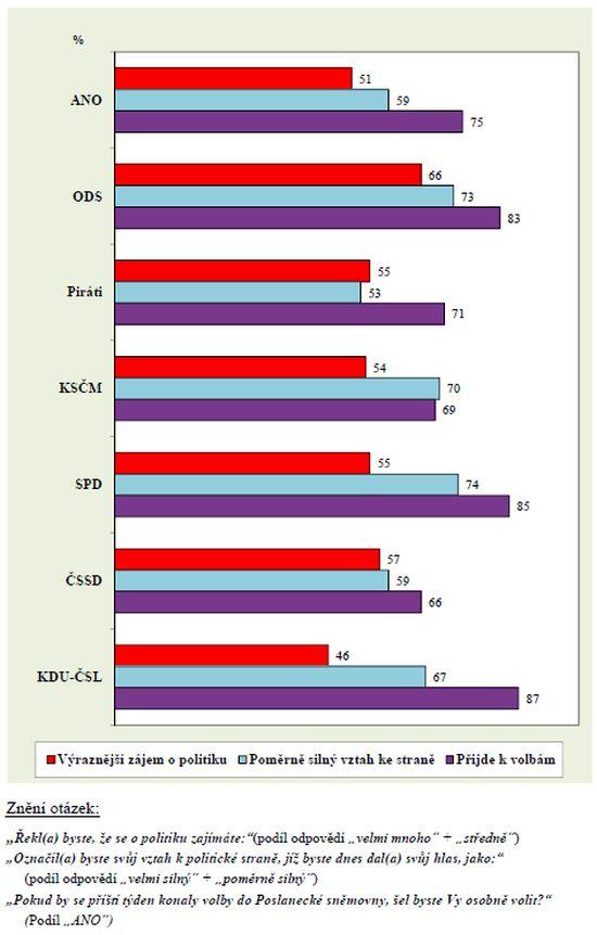 Kvalitativní charakteristiky příznivců parlamentních politických stran
