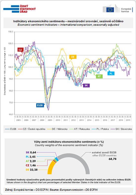 Indikátory ekonomického sentimentu – mezinárodní srovnání, sezónně očištěno