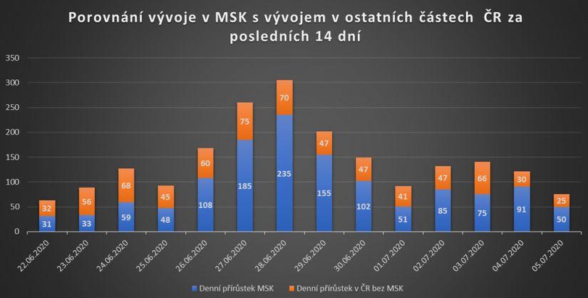 Graf Ministerstva zdravotnictví ČR