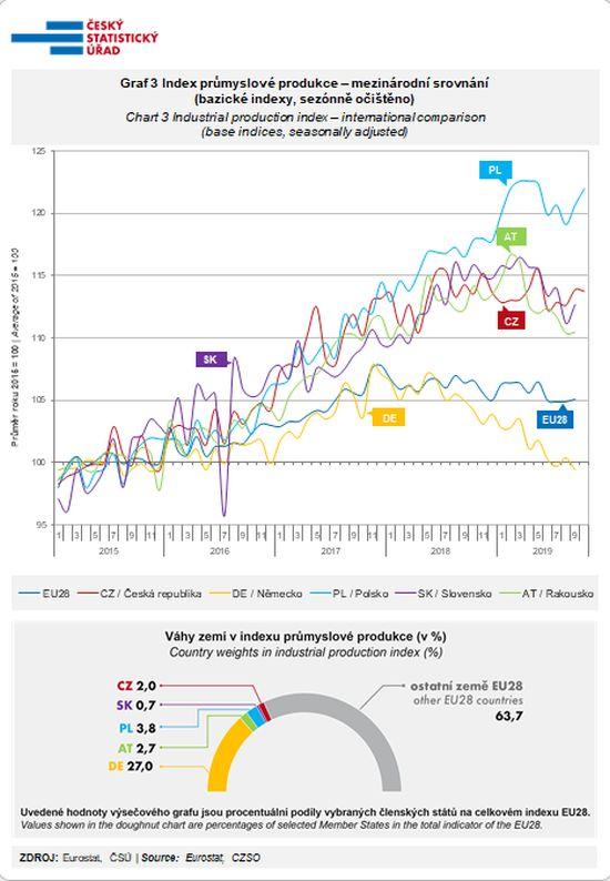 Index průmyslové produkce – mezinárodní srovnání (bazické indexy, sezónně očištěno)