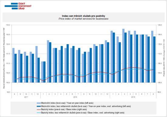 Index cen tržních služeb pro podniky (meziroční změny, změny proti bazickému roku 2015)