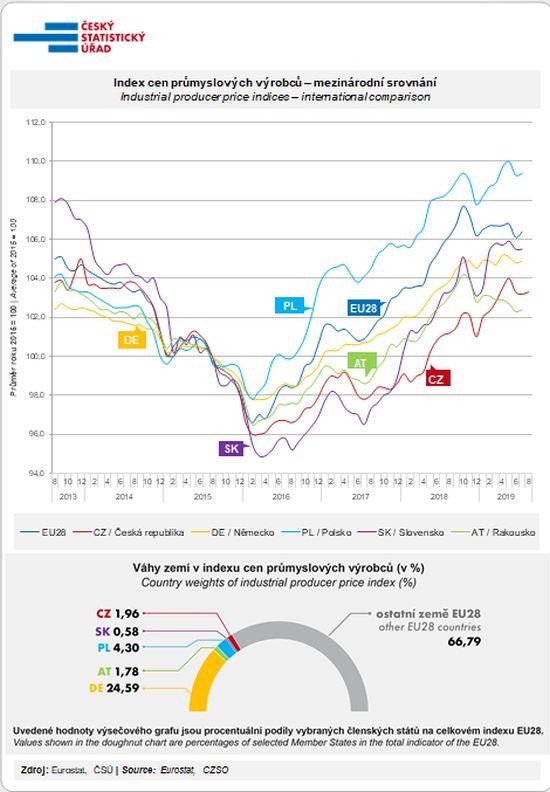Index cen průmyslových výrobců – mezinárodní porovnání (průměr roku 2015=100)