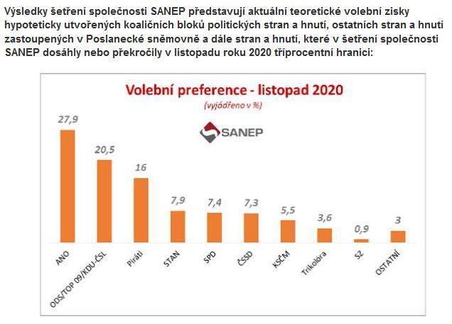 Průzkum společnosti SANEP
