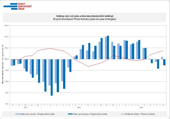Indexy cen vývozu a dovozu (meziroční změny)
