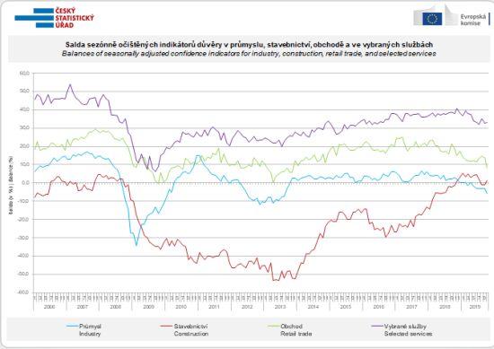 Salda sezónně očištěných indikátorů důvěry v průmyslu, stavebnictví, obchodě a ve vybraných službách