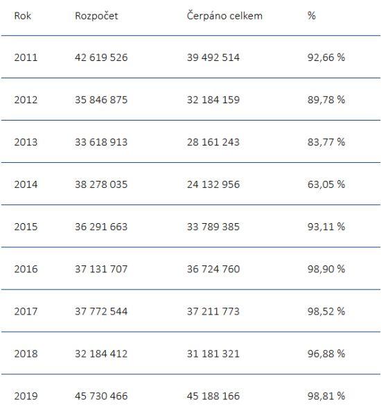 Rozpočet SFDI a jeho čerpání v letech 2011 – 2019 (tis. Kč)