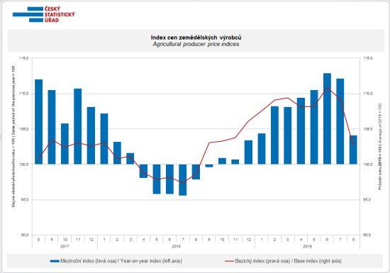 Index cen zemědělských výrobců (meziroční změny, změny proti bazickému roku 2015)
