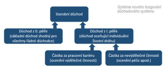 Důchody - schéma