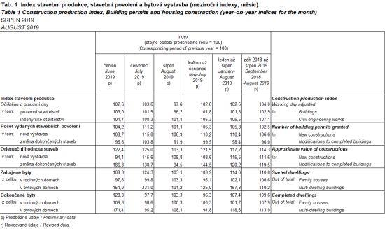 Index stavební produkce, stavební povolení a bytová výstavba