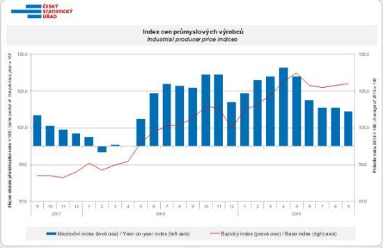 Index cen průmyslových výrobců