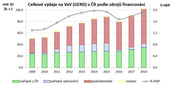 Celkové výdaje na VaV (GERD) v ČR podle zdrojů financování