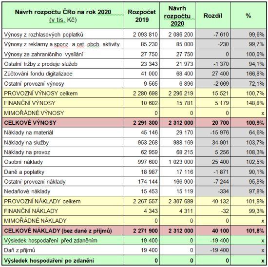 Návrh rozpočtu nákladů a výnosů na rok 2020 včetně porovnání s rozpočtem na rok 2019: