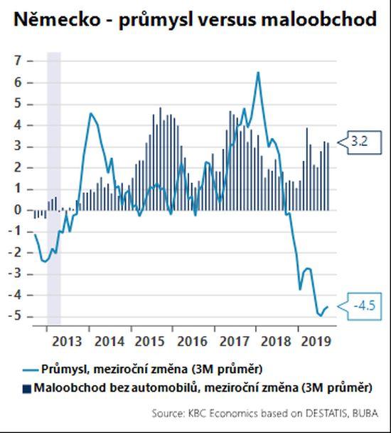 Německo - průmysl versus maloobchod