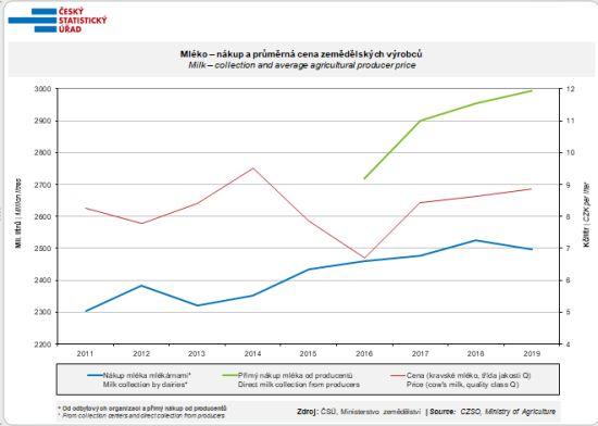 Mléko – nákup a průměrná cena zemědělských výrobců