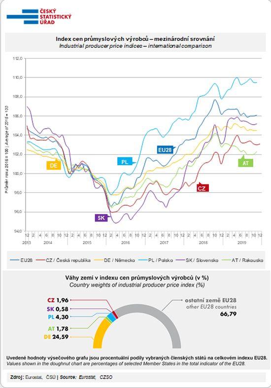 Index cen průmyslových výrobců – mezinárodní srovnání