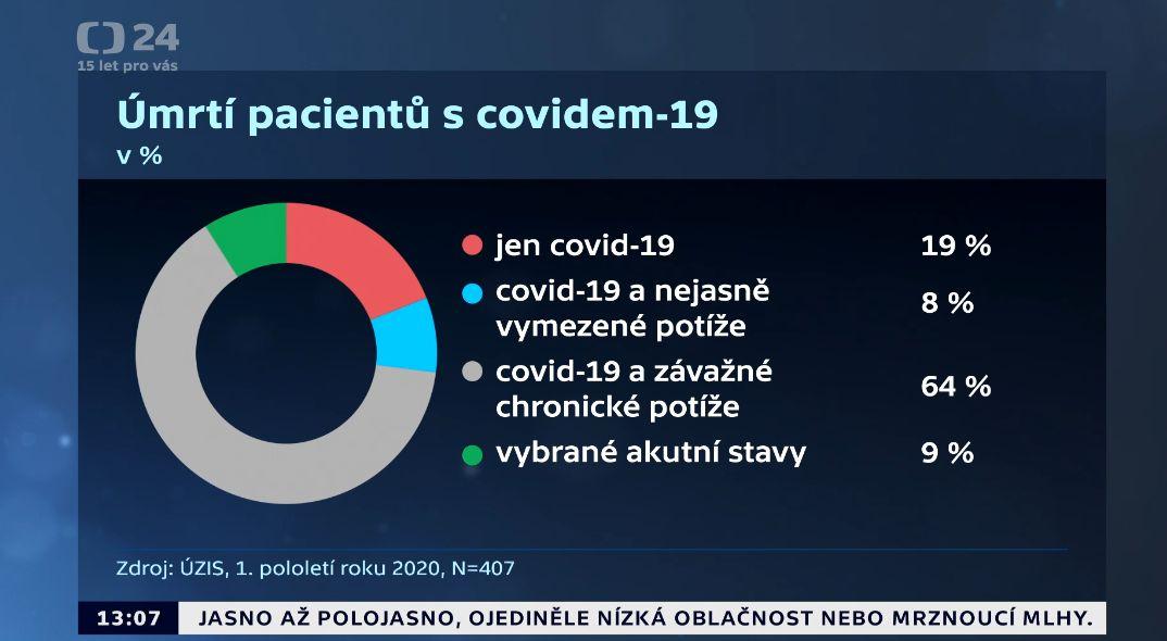 Václav Moravec v ČT představil graf s úmrtími na covid