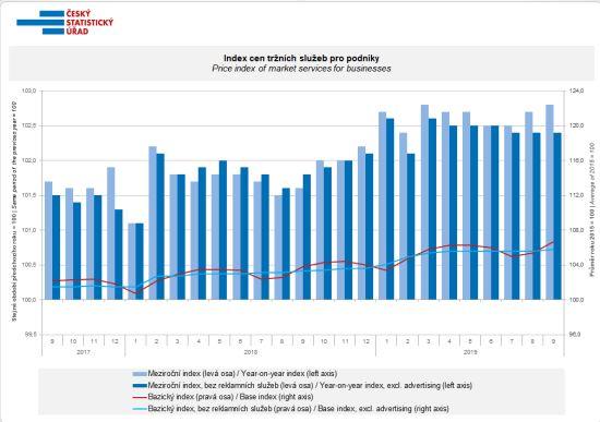 Index cen tržních služeb pro podniky