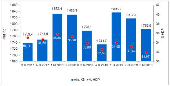 Dluh sektoru vládních institucí, 3. čtvrtletí 2017 – 3. čtvrtletí 2019