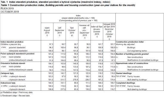 Index stavební produkce, stavební povolení a bytová výstavba (meziroční indexy, měsíc)