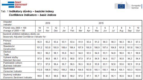 Indikátory důvěry – bazické indexy