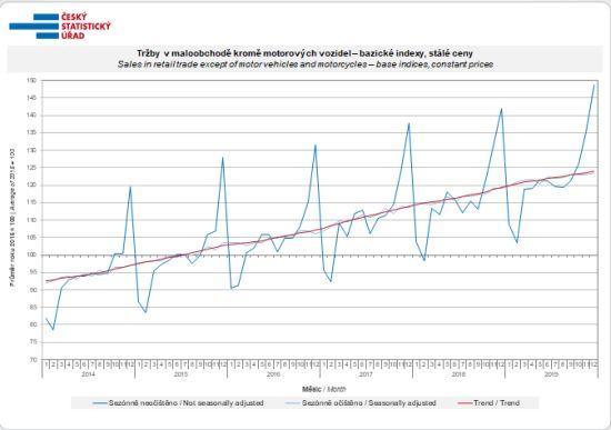 Tržby v maloobchodě kromě motorových vozidel – bazické indexy, stálé ceny