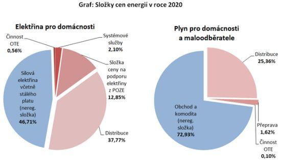 Složky cen energií v roce 2020