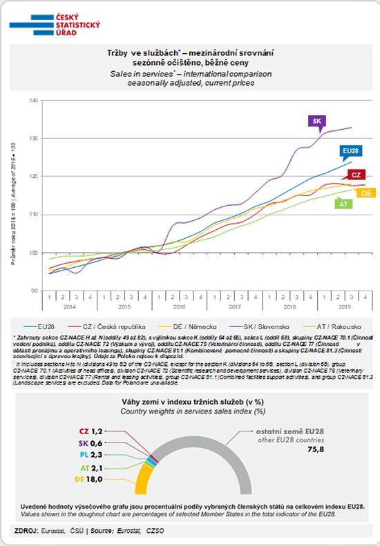 Tržby ve službách* – mezinárodní srovnání sezónně očištěno, běžné ceny