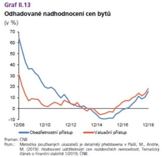 Odhadované nadhodnocení cen bytů